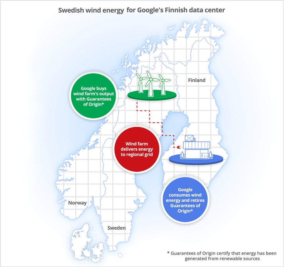 Google graphic illustrating how certificate of origin will allow google to consume renewable energy from Sweden at its Finnish data centre